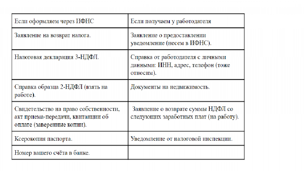 Документы на квартиру при покупке перечень
